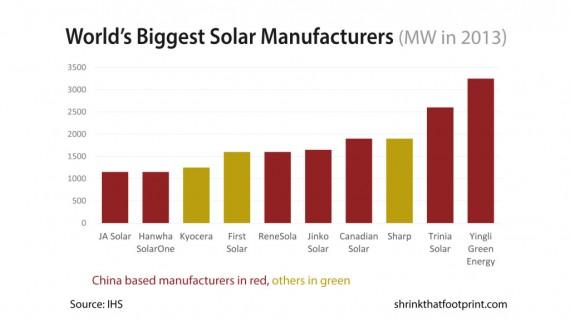 Biggest manufacturers of solar panels