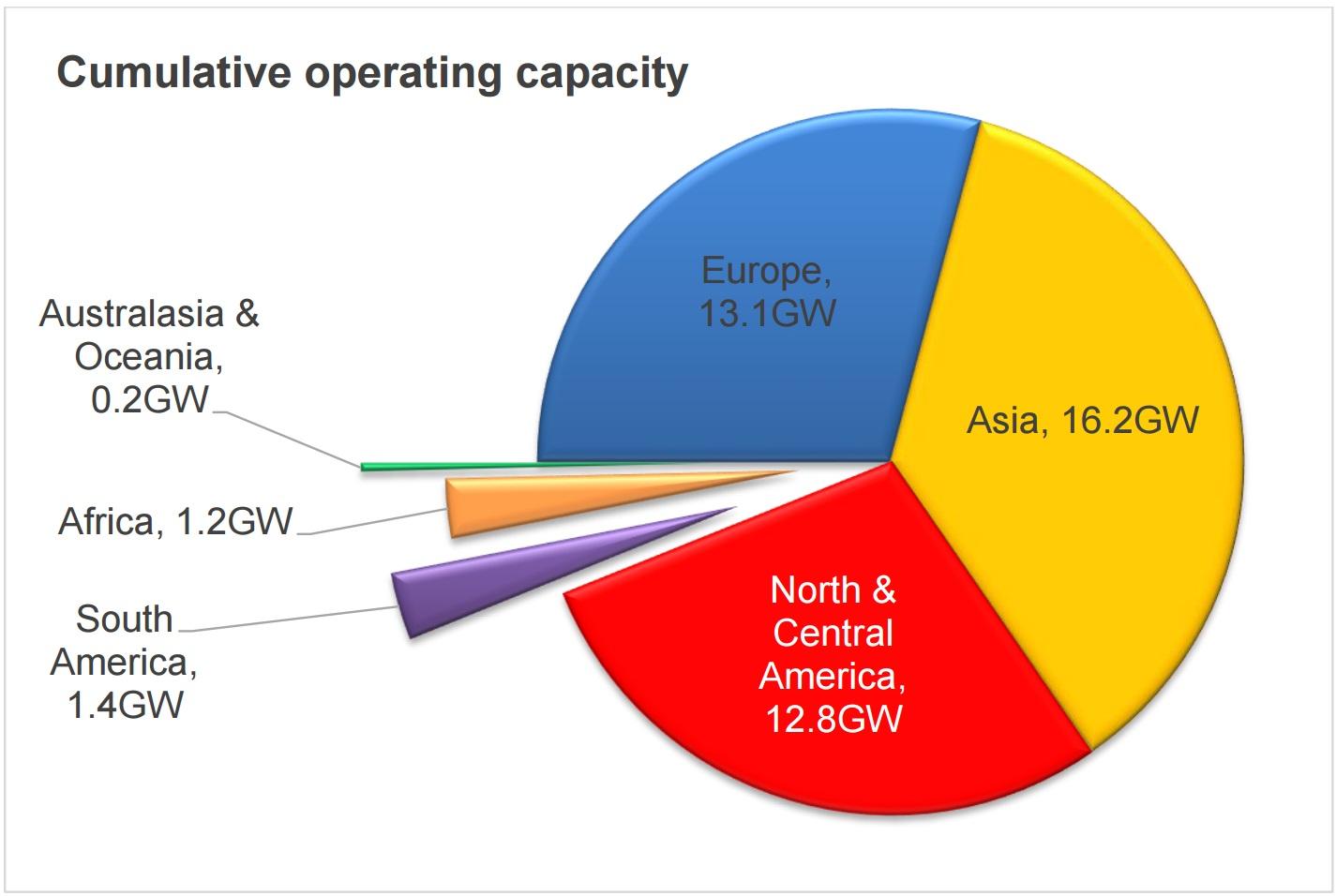 Global Utility-Scale Solar PV Capacity Reaches 45 GW, Wiki