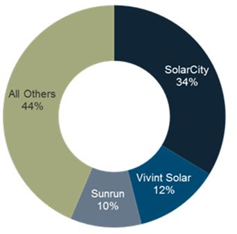 resi-financier-share-2014