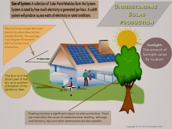 SolarInfographic