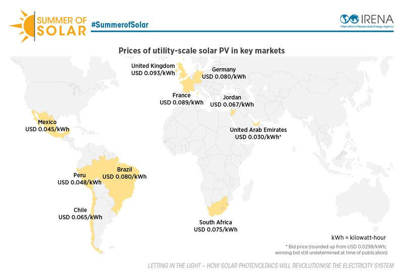 IRENA cost of solar power chart June 2016