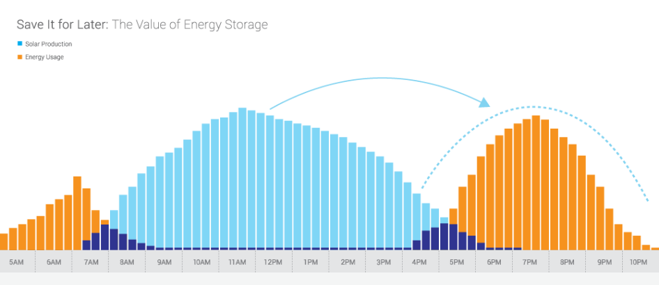 Battery storage will allow end of net metering