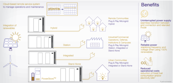 ABB distributed microgrid systems